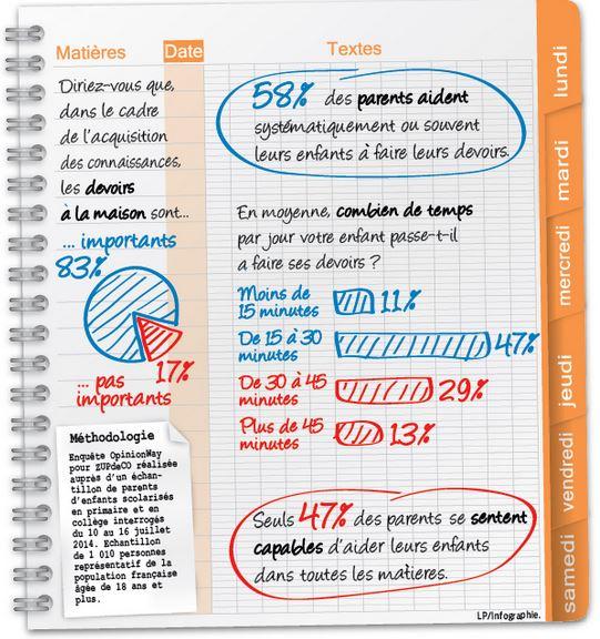 sondage devoirs le parisien
