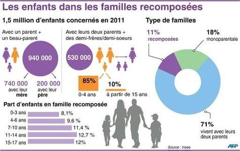 Nactualités : de plus en plus de familles recomposées - na ...